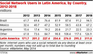 eMarketer_Redes_Sociales_Latinoamerica