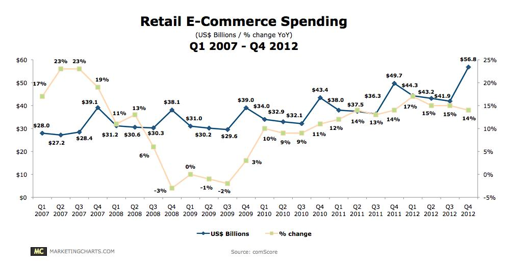 Retail_ecommerce_spending